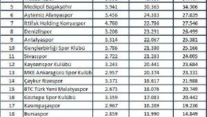 Ekim ayında en çok Galatasaray konuşuldu