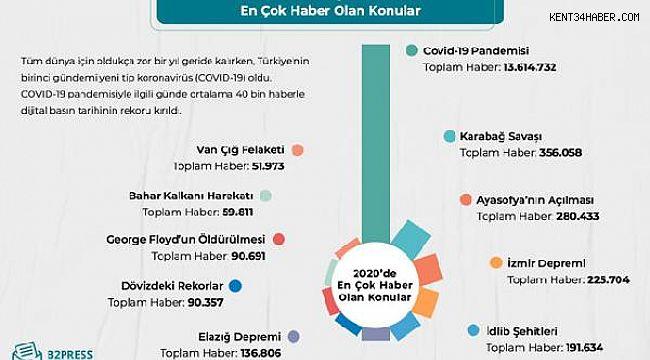 Türkiye 2020'de en çok neyi konuştu?